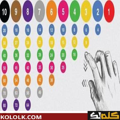 جدول الضرب بطريقه سهله 14