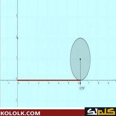 تعرف ما هو قانون محيط الدائرة